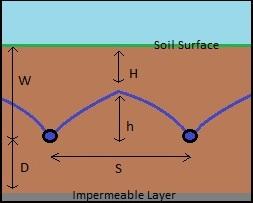 Drainage Coefficient